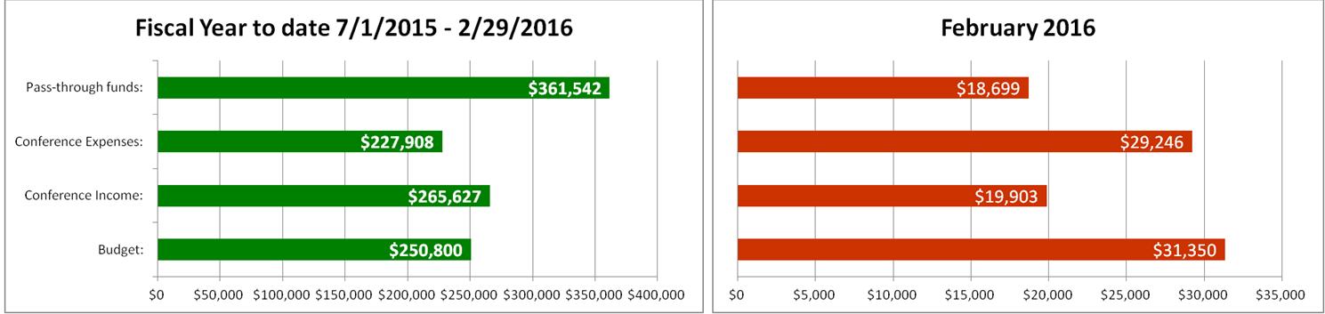 2016 03 Finanacial Graph