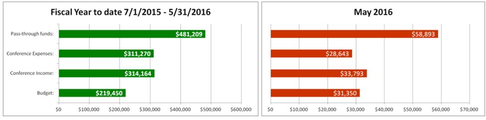 2016 07 Finacial Graph